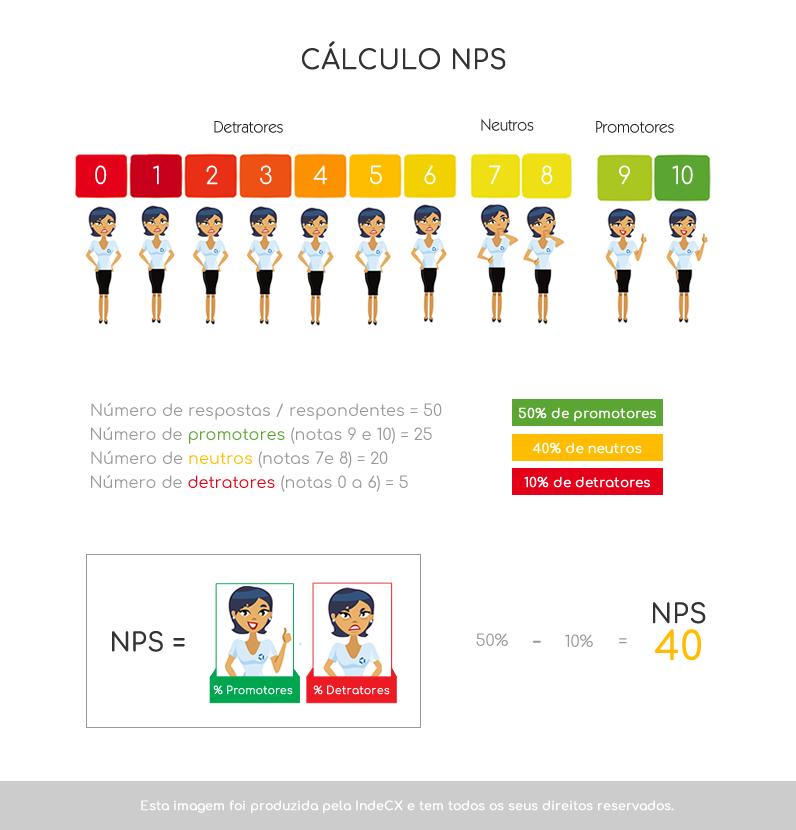 formula-calculo-nps-net-promoer-score-indecx