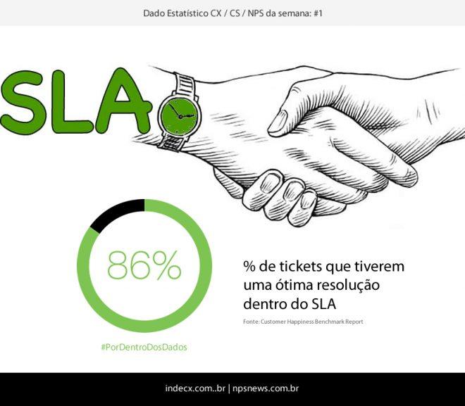Dados Estatísticos (CX, CS, NPS): SLA – Service Level Agreemen