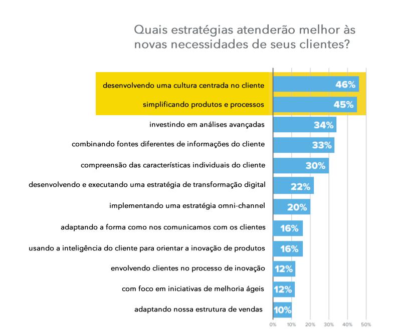 dado-novas-necessidades-clientes-estrategia-experiencia-do-cliente-indecx-npsnews
