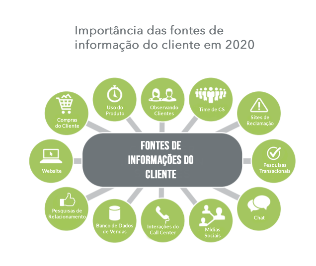 dados-fontes-de-informacoes-de-clientes-indecx-npsnews