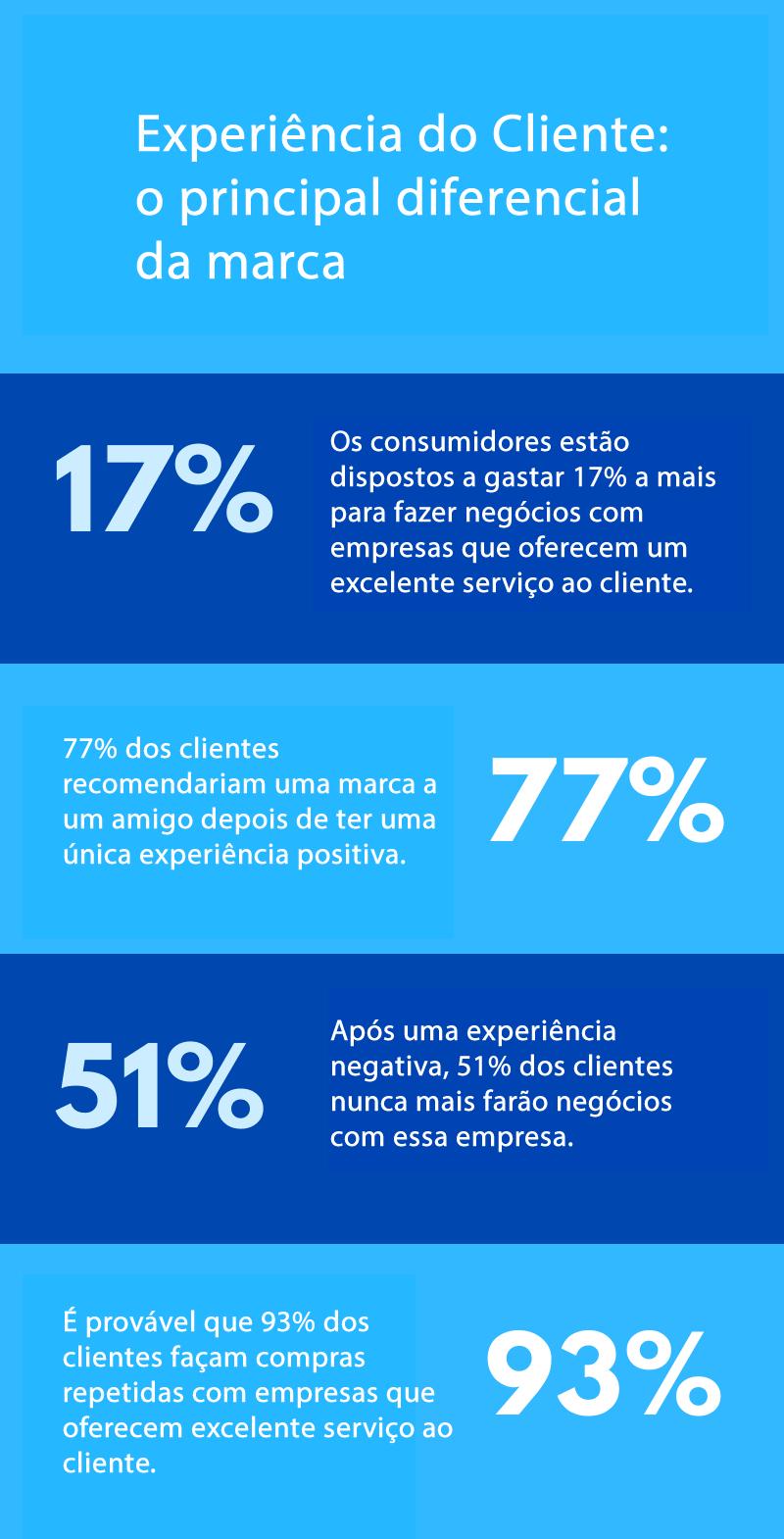 dados-indecx-principais-motivos-para-clientes-fazerem-negocios-com-sua-empresa-experiencia-do-cliente-npsnews