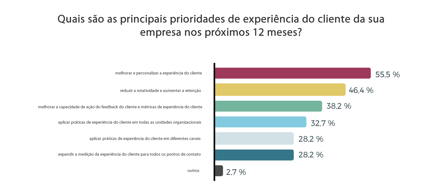 dado- principais-prioridades-experiência-cliente- próximos-12-meses-indecx