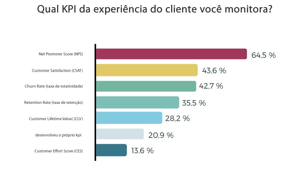dado-qual-KPI-da-experiência-do-cliente-voce-monitora-indecx