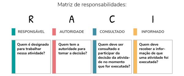 matriz-de-responsabilidades-raci